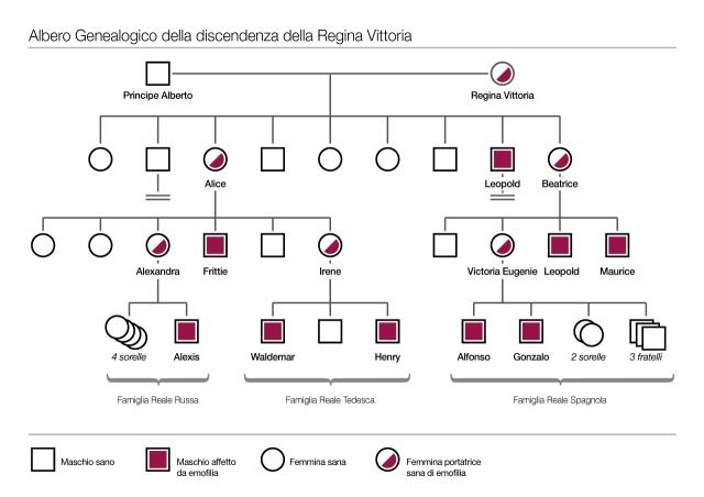 Albero-discendenza-vittoria.jpg